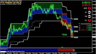 Best Forex Breakout Strategy USD/CAD 30 Min