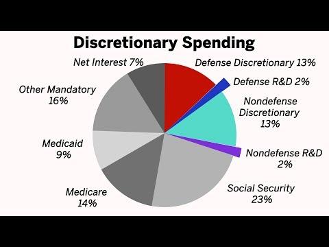 U.S. Federal Budget Process 101