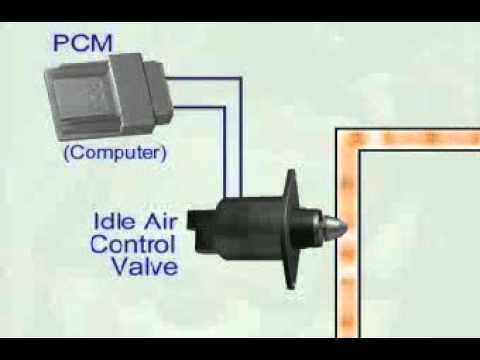 Idle Air Control Valve - YouTube