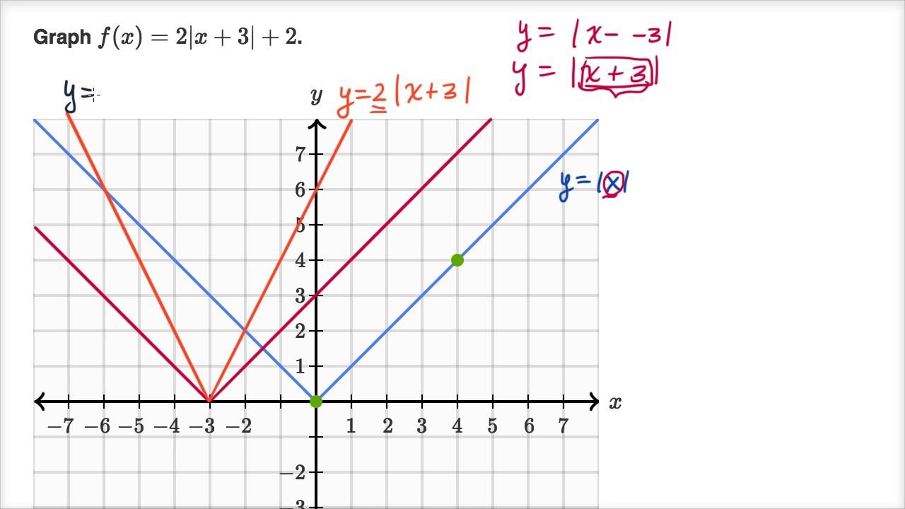 worksheet. Absolute Value Functions Worksheet. Grass Fedjp ...