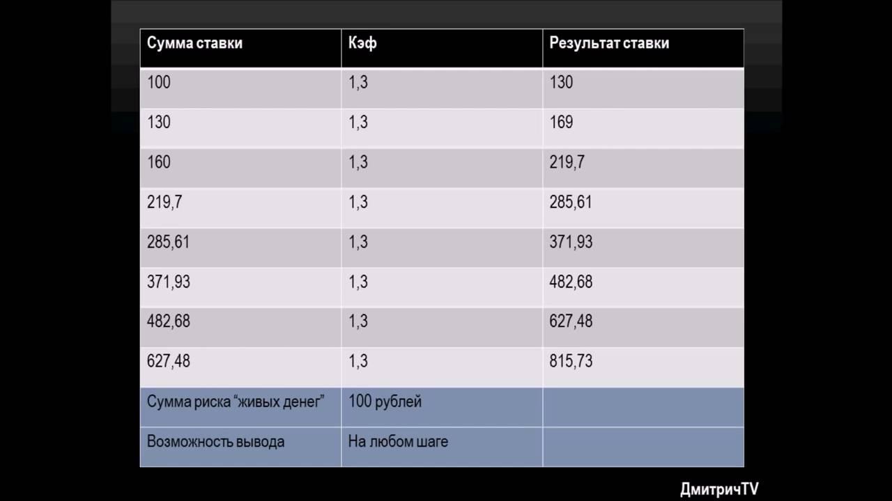 Описание систем ставок на спорт ставки транспортный налог 2010 санкт-петербург
