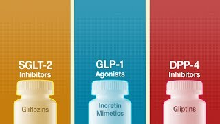 This animated video summarizes a network meta-analysis of randomized clinical trials comparing the effects sglt-2 inhibitors, glp-1 agonists, and dpp-4 in...