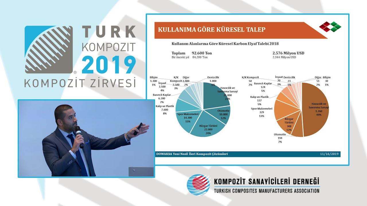 Türk Kompozit-2019 MUSTAFA KORAY ÖZATAY – DOWAKSA