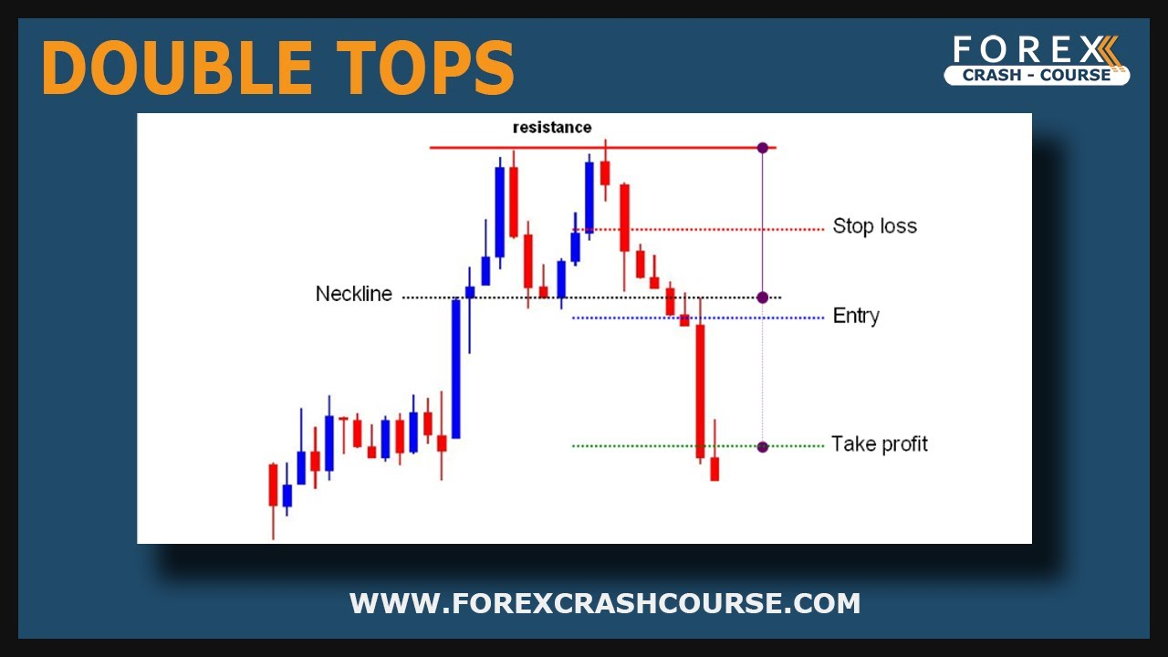 Forex trading video training