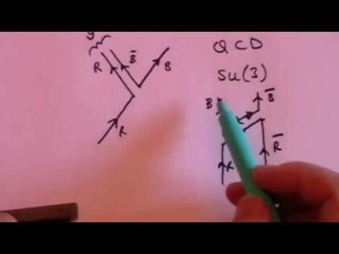 Particle Physics 5: Basic Introduction to Gauge Theory, Symmetry & Higgs
