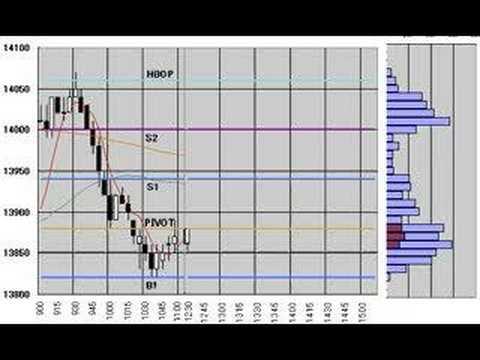 Nikkei225 Futures 5min.candlestick chart June 13 ,2008