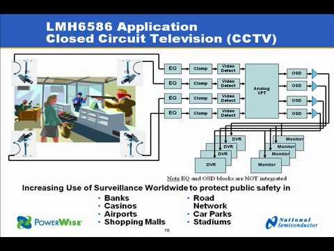 Analog Video Crosspoints Surveillance & Industrial