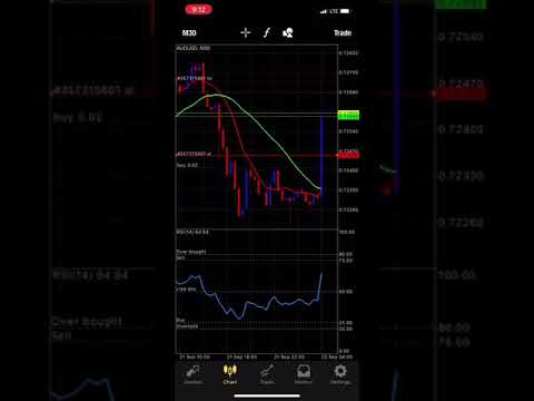 Forex trading live account… $100 to $10k