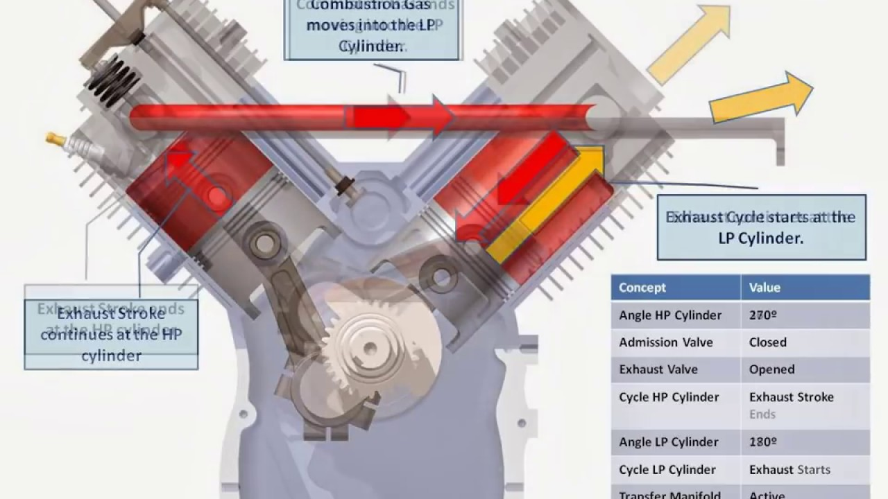 hight resolution of v twin compound engine description of the 720 cycle of operation