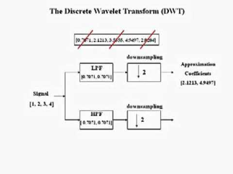 Discrete Wavelet Transform DWT
