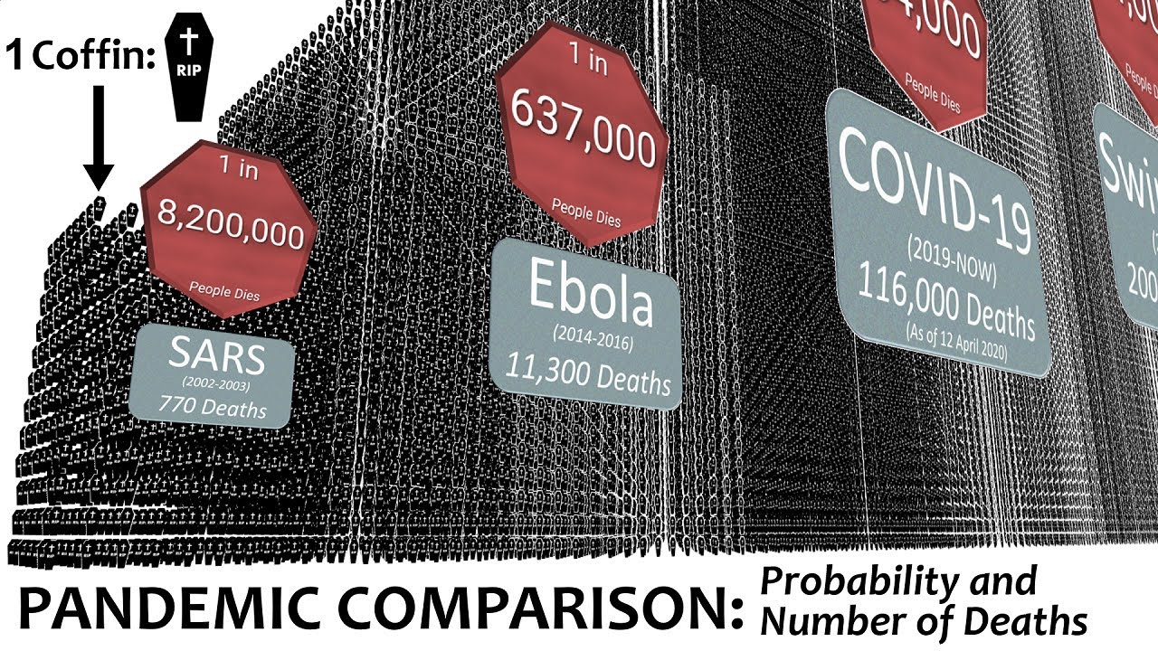 Pandemic Comparison: Probability and Number of Deaths