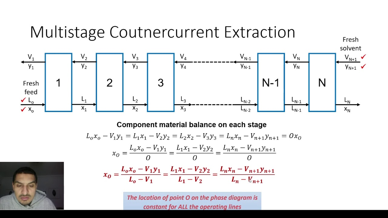 Excel For Chemical Engineers 39 Liquid Liquid Extraction 5 Multistage Countercurrent Youtube