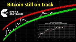 Bitcoin logarithmic regression and under/over valuation of cryptocurrency marketcap