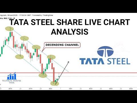 Tata steel options trading