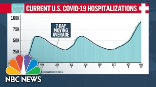 New York State Hospitals Prepare For Rush Of Patients As Covid-19 Cases Surge | NBC News NOW