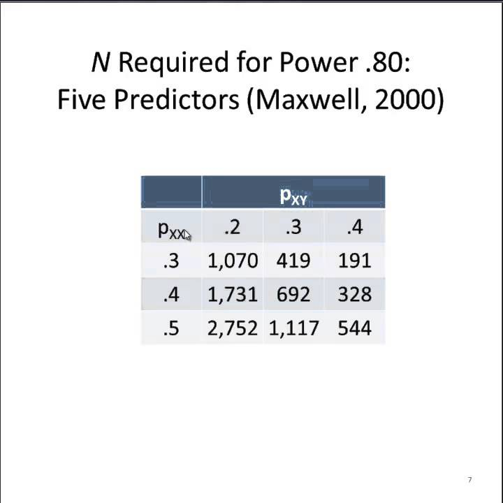 What Sample Size Do You Need For Multiple Regression Part 2 Youtube