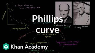 Phillips curve | Inflation - measuring the cost of living | Macroeconomics | Khan Academy