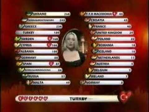 EUROVİSİON 2004 (TURKEY TELEVOTİNG)