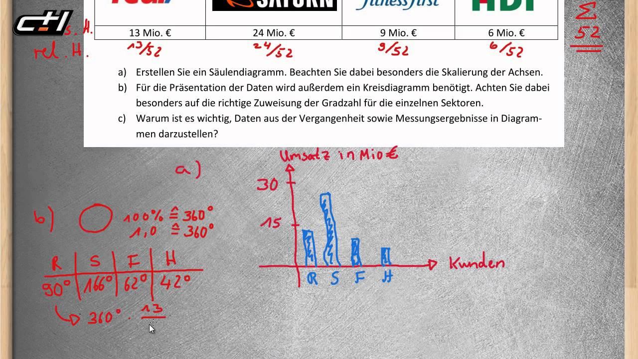 Grafische Darstellung des Materials || Säulendiagramm ...