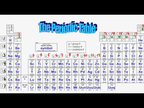 Mr Hamann How To Label Your Periodic Table Youtube