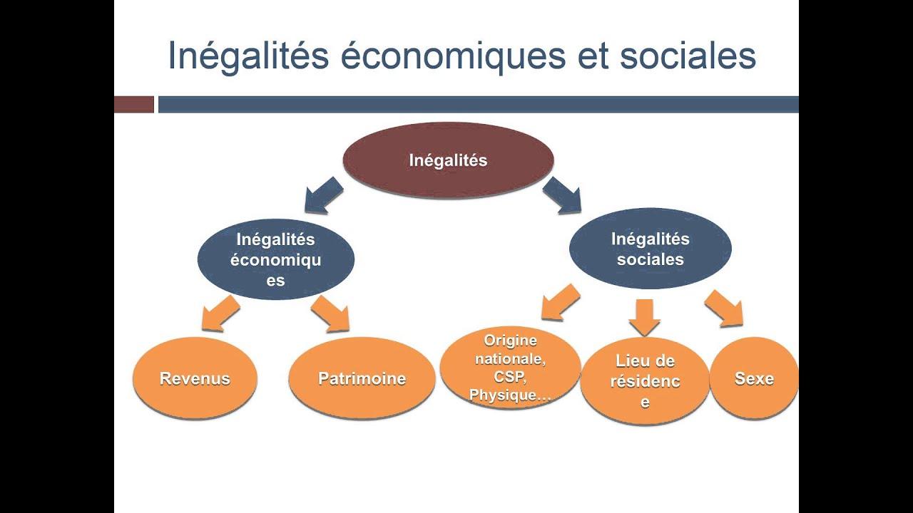 Get Free Credit Report >> Comment caractériser les inégalités ? - YouTube