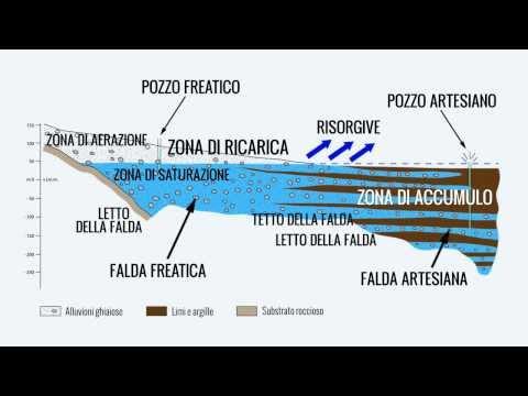 Cafc le falde acquifere youtube for Falda significato