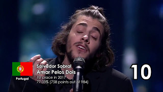 Top 50 Best Eurovision Songs by Percentage of Available Points (1957-2018)