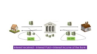 Role of Banks in an Economy