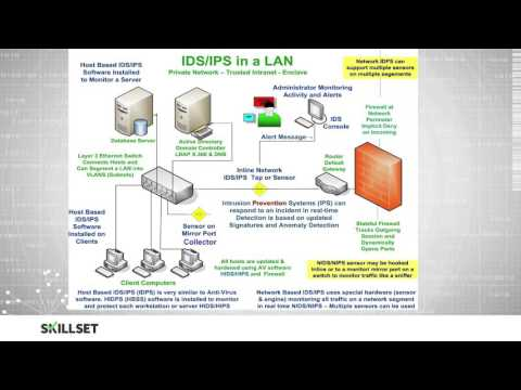 IDS - Intrusion Detection Systems (CISSP Free by Skillset.com)