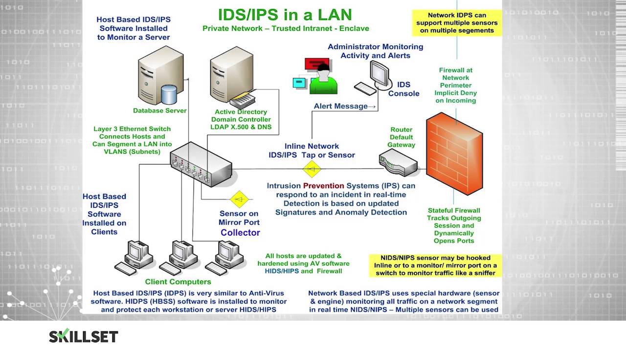 IDS - Intrusion Detection Systems (CISSP Free by Skillset com)