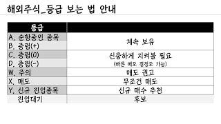 해외주식 인공지능 매수매도 신호 (feat. 2021.…