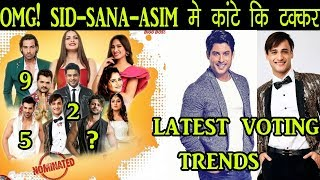 Bigg Boss 13 | Latest Voting Trends Of BB 13, Siddharth Shehnaz Gill Asim , Today Episode Preview