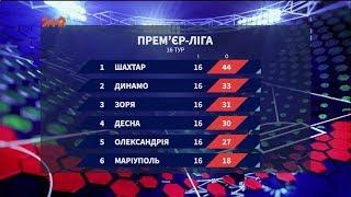 Чемпіонат України підсумки 16 туру та анонс наступних матчів
