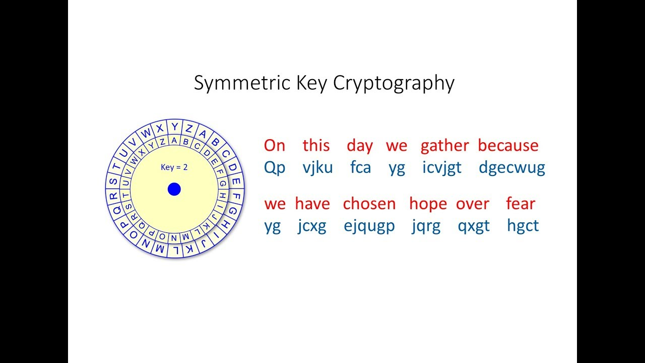 Symmetric Key Cryptography: The Caesar Cipher