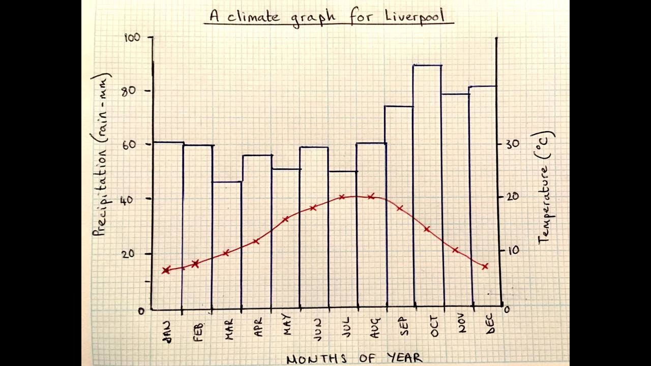 how to draw a climate graph