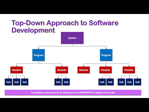 The top down approach to software development youtube the top down approach to software development ccuart Gallery