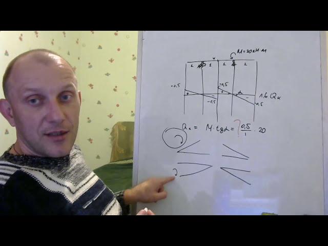 Строительная механика. ЛИНИИ ВЛИЯНИЯ. Загрузка линий влияния моментом M. Строймех
