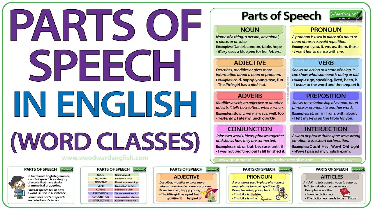 Parts of speech in english grammar lesson also youtube rh