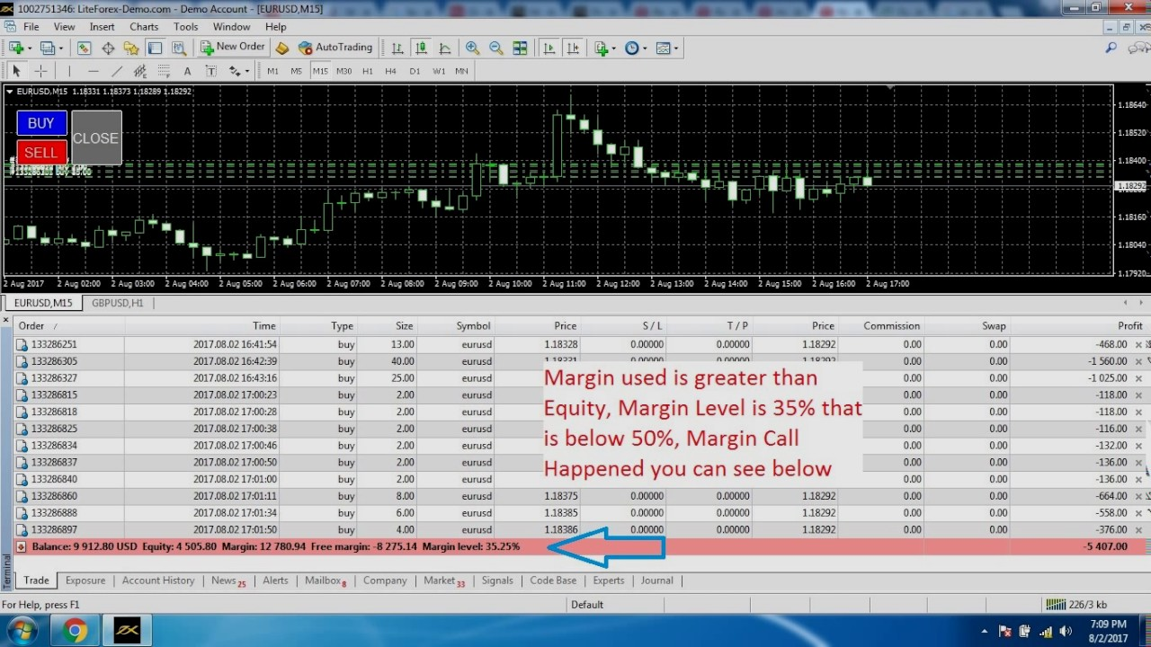 forex healthy margin level