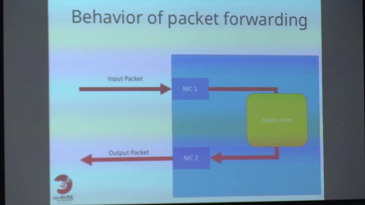 Let's start Hight Speed Packet Processing with DPDK