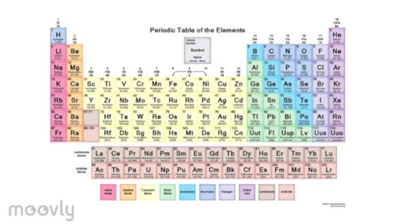 Periodic table noble gas kimia kel 1 xii ipa 2 sma labschool periodic table noble gas kimia kel 1 xii ipa 2 sma labschool jakarta urtaz Images