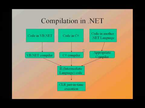introduction to .net technology and visual studio