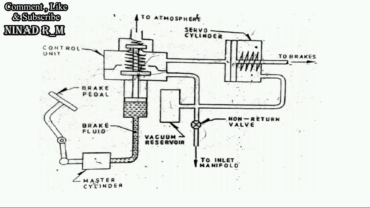 Theoretical Construction & Working of Vacuum Servo Braking System