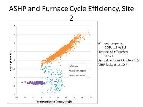 field-assessment-of-cold-climate-air-source-heat-pumps