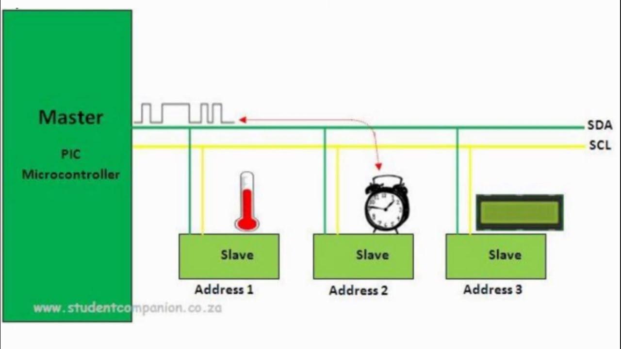 mikroC Pro for PIC Tutorial -38- I2C Bus Communication