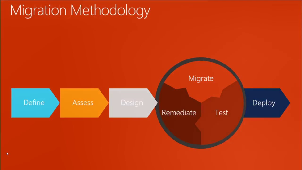 Oracle to SQL Migration Beyond Migration Assistant by (Amit Bansal)