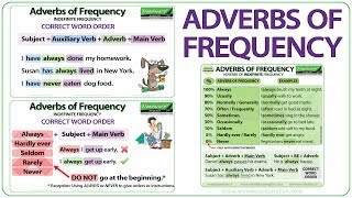Adverbs of Frequency in English - Grammar Lesson