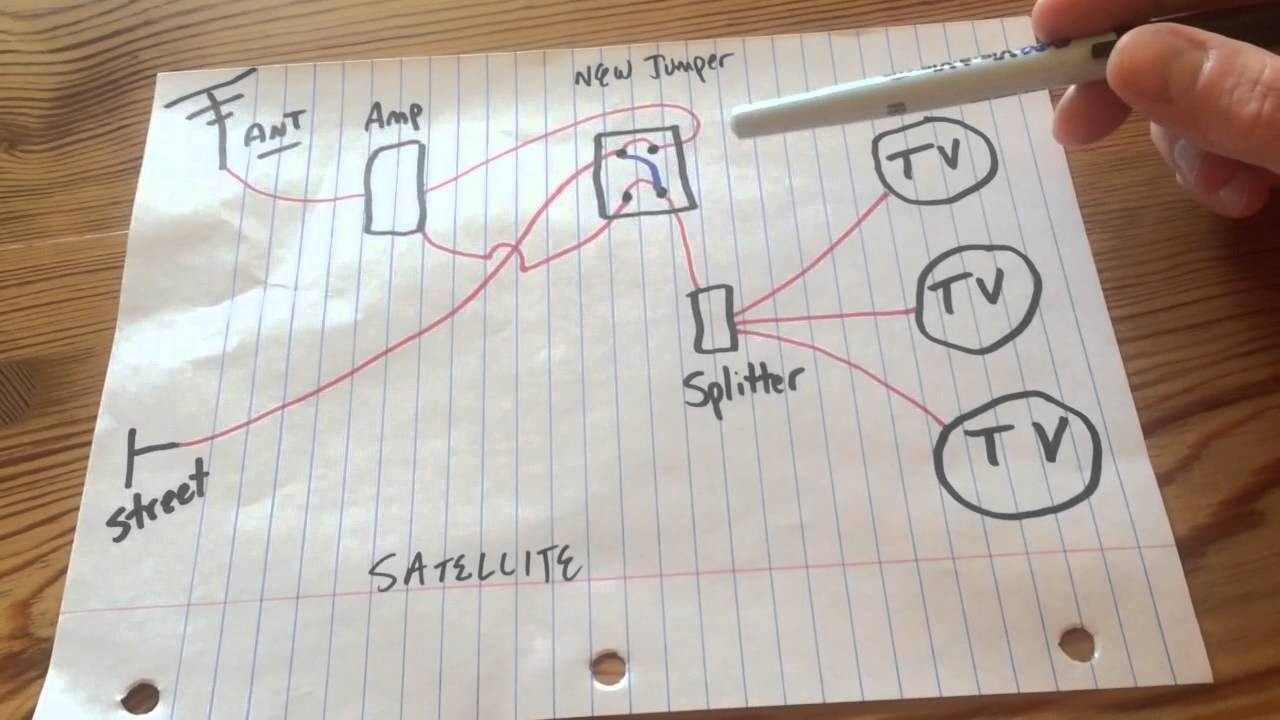 hight resolution of satellite tv hookup rv part 2