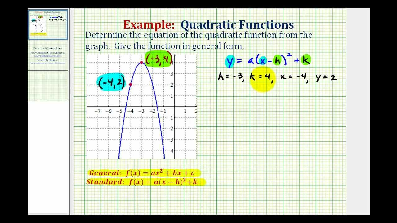Ex Find The Equation Of A Quadratic Function From A Graph