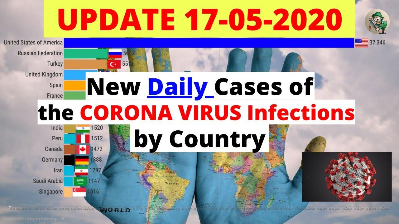 New Daily CoronaVirus (COVID-19/SARS CoV2) Infections WorldWide | UPDATE 17-05-2020 | Bar Chart Race